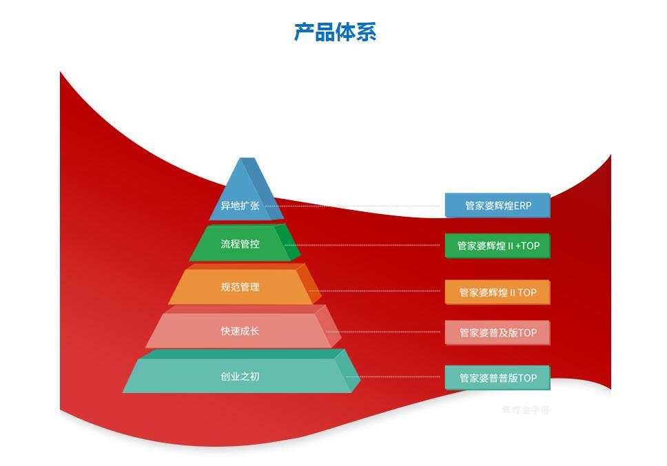 管家婆辉煌ERP中小企业业务管理平台
