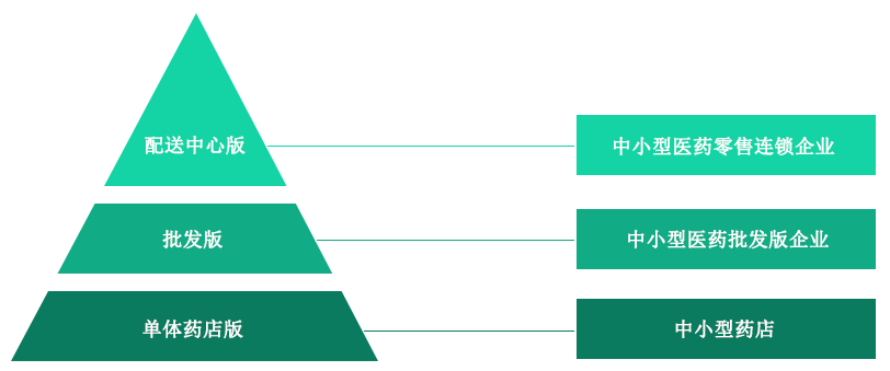 千方百剂医药管理系列——针对医药企业经营管理而开发的专业医药软件