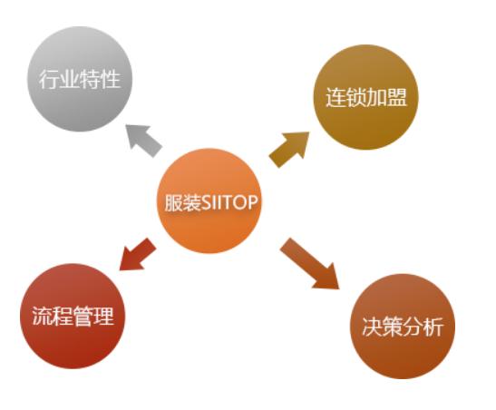 管家婆服装SII TOP——行业量身定做的进销存、财务一体化管理软件