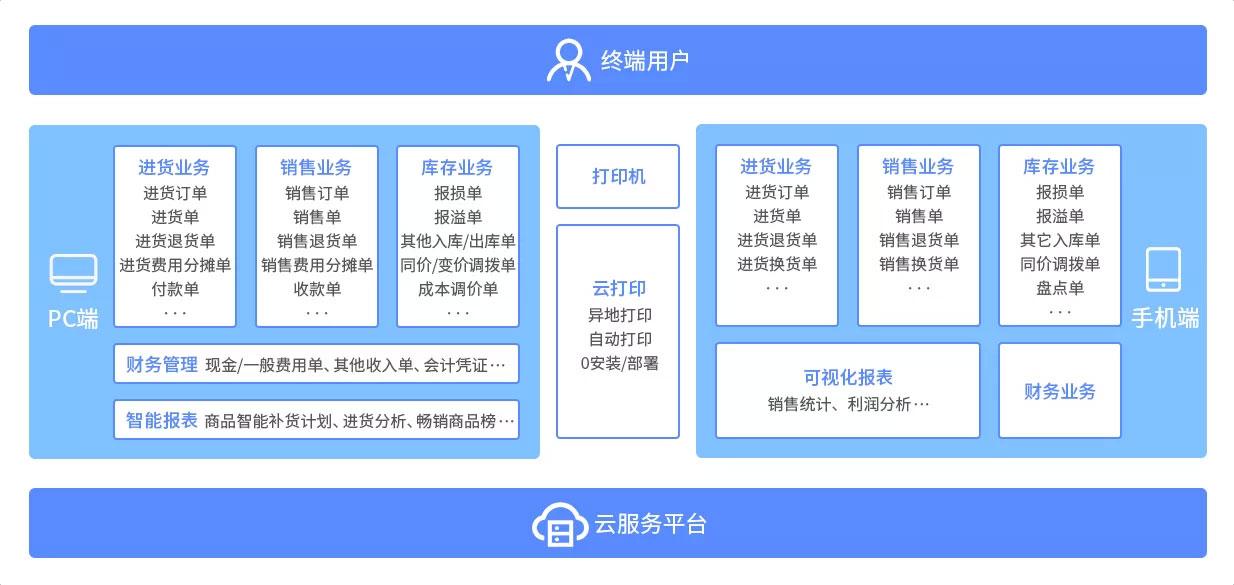 南通管家婆软件:云辉煌系列应用价值与产品特点有哪些?
