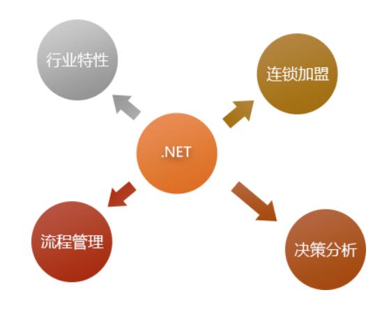 管家婆服装.NET——为服装、母婴行业提供整体经营解决方案!
