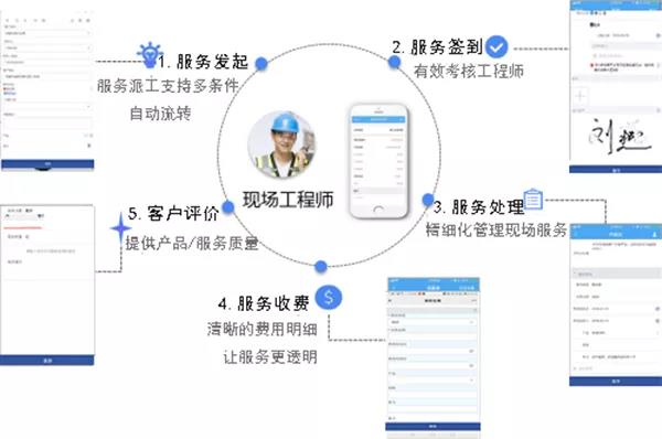 管家婆协同CRM净水器方案:助企业建设一体化的智能服务管理平台