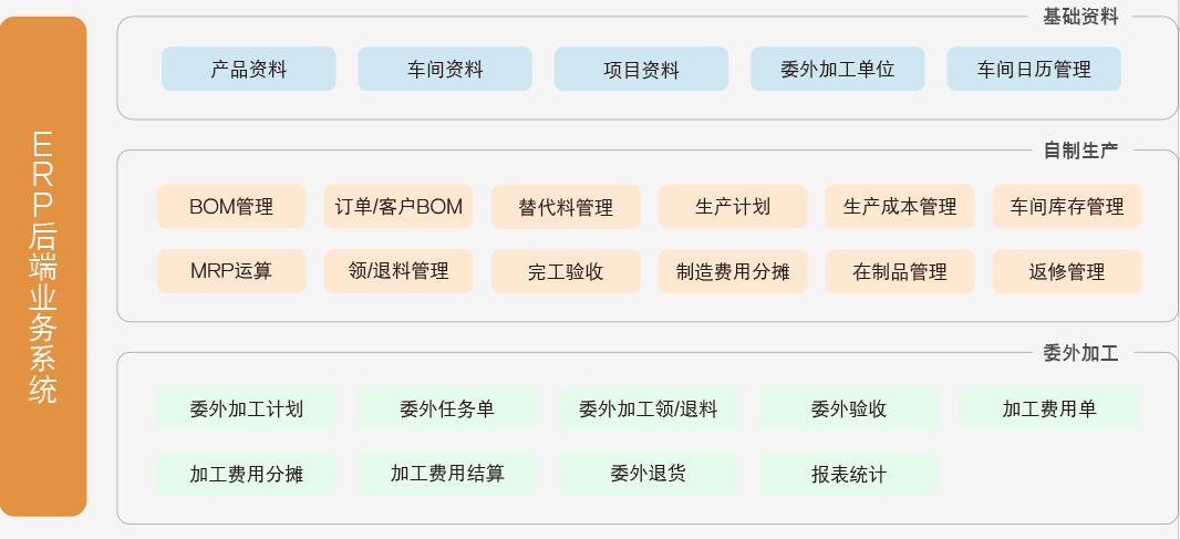 管家婆天通ERP S系列——商贸及生产型企业供应链运营与管控开放式平台