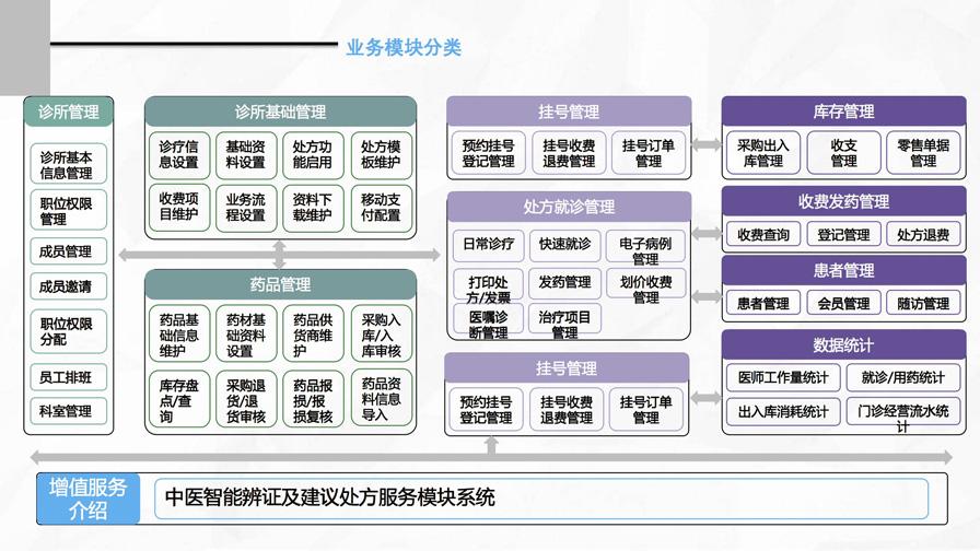 千方百剂云诊所——管家婆软件专供诊所的管理软件