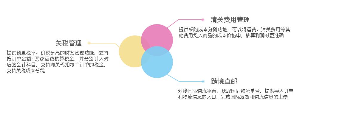 网上管家婆网店ERP——20000+网店客户都在使用的电商ERP(网店适用)