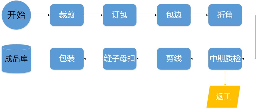 管家婆软件行业应用:磁性软纱门生产企业使用管家婆工贸PRO赋能智造管理