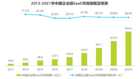 中国SaaS企业加速发展,任我行开始以全球视野布局