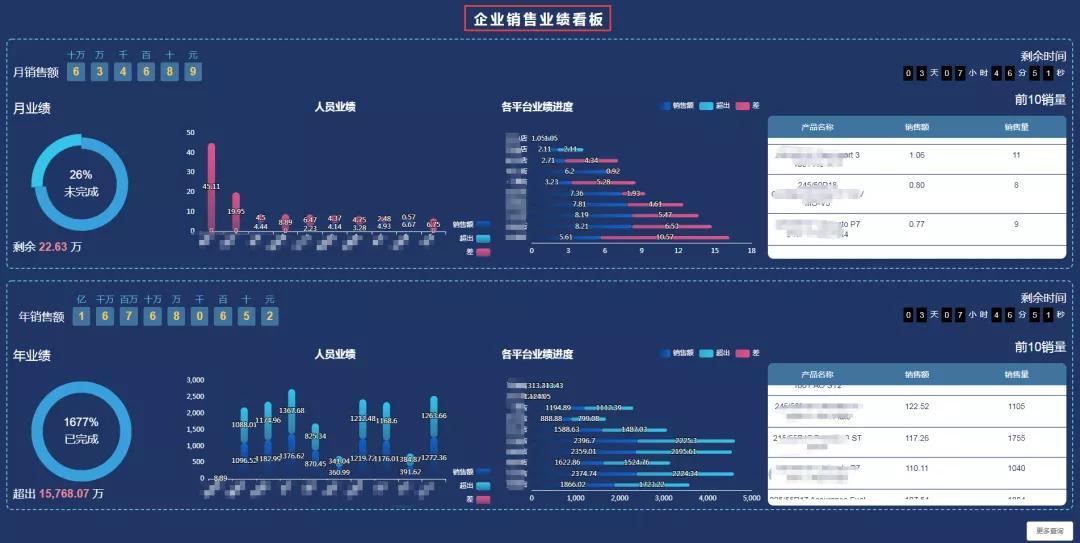 天通眼(企业智慧经营管理系统)  BOSS驾驶舱助企业管理决策提升