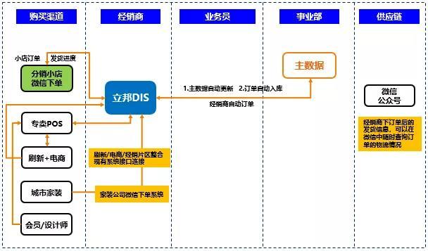 经典案例:立邦集团供应链管理系统为什么选择管家婆分销ERP?